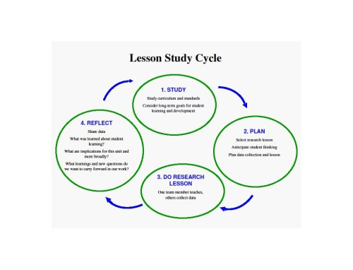 Lesson Study Cycle
